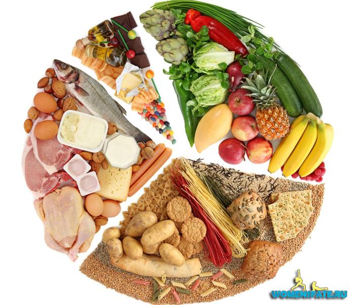 рацион правильного питания